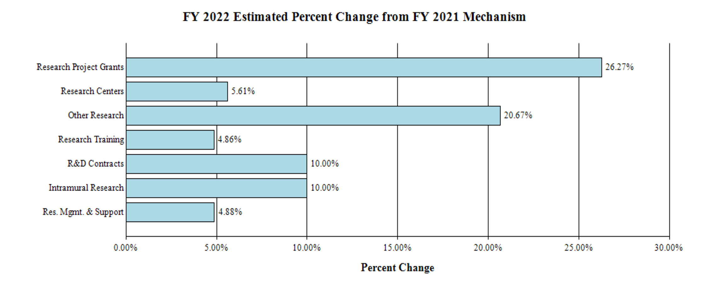2022 Estimated Percent Change