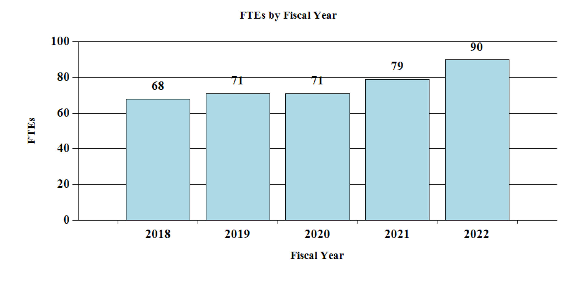 2022 FTE By FY