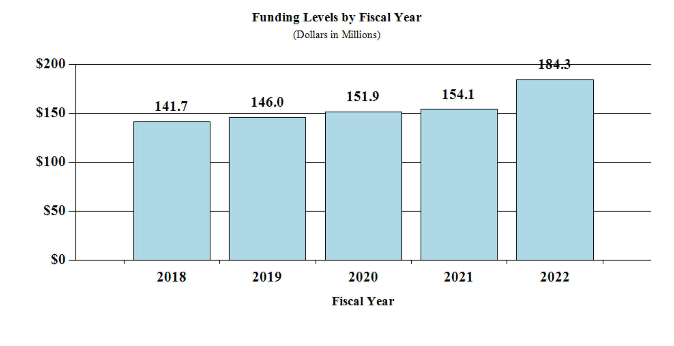 2022 Fund Level By FY