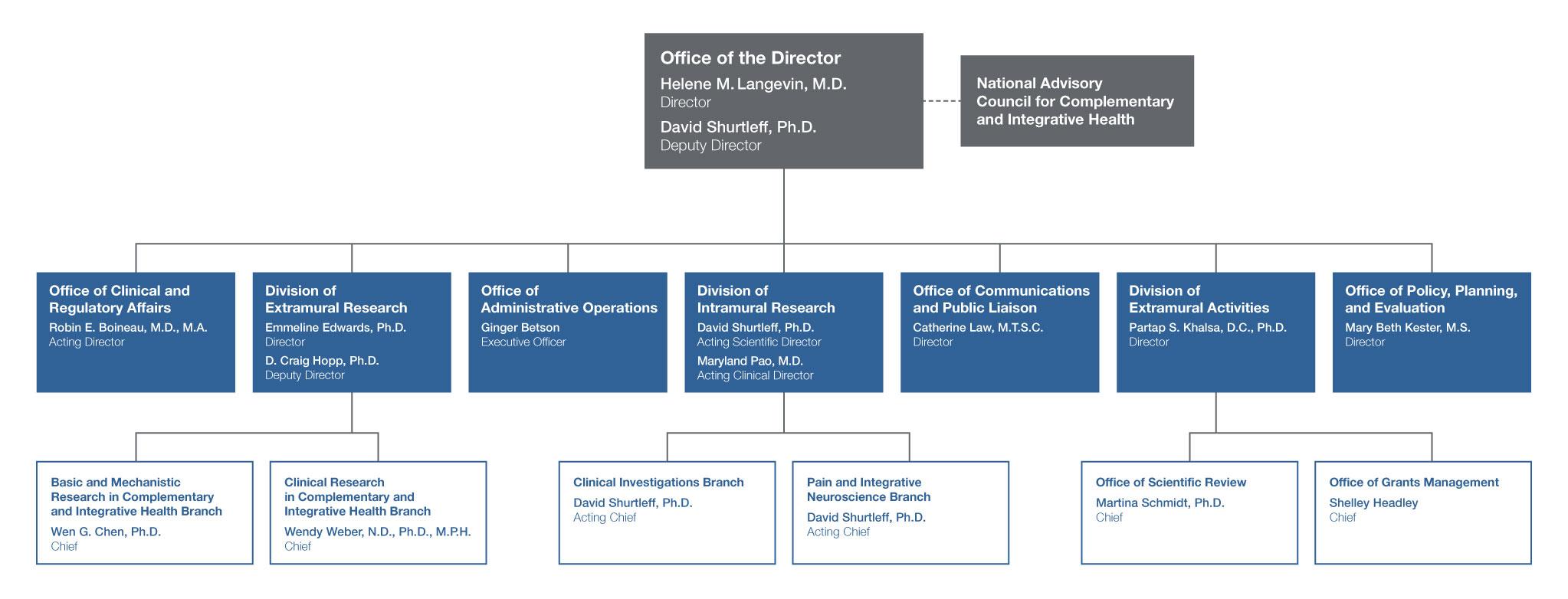 2022 Organizational Chart