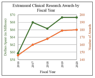 Extramural Clinical Research Awards by Fiscal Year