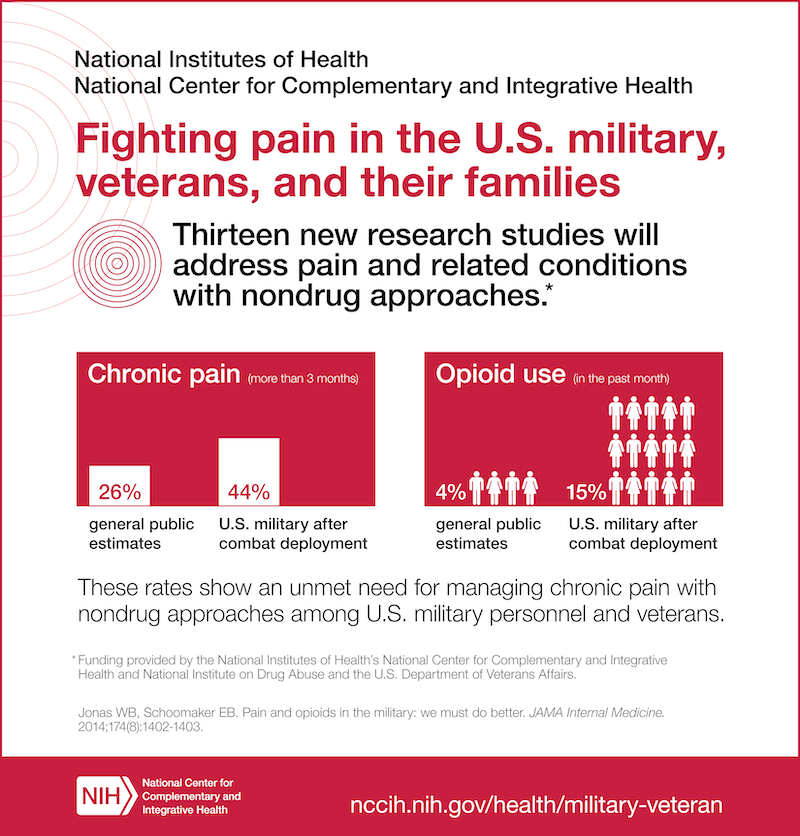 Military-Pain-Infographic