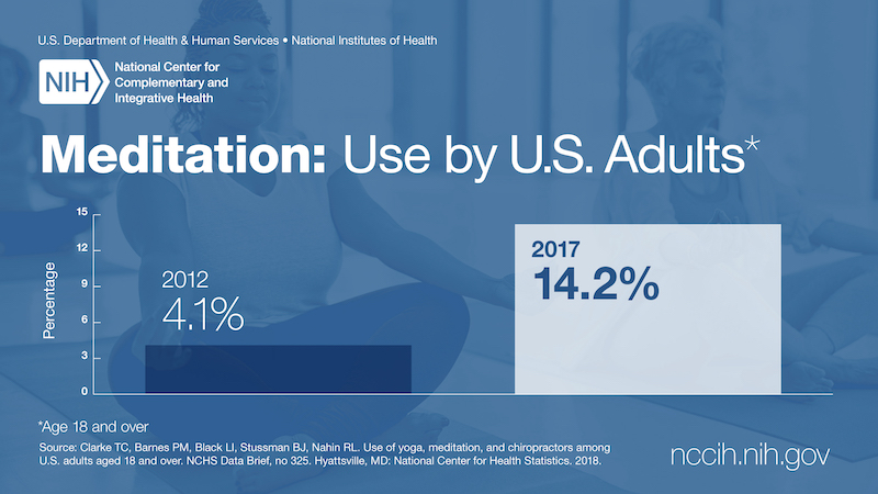 Graph titled Meditation: Use by U.S. Adults