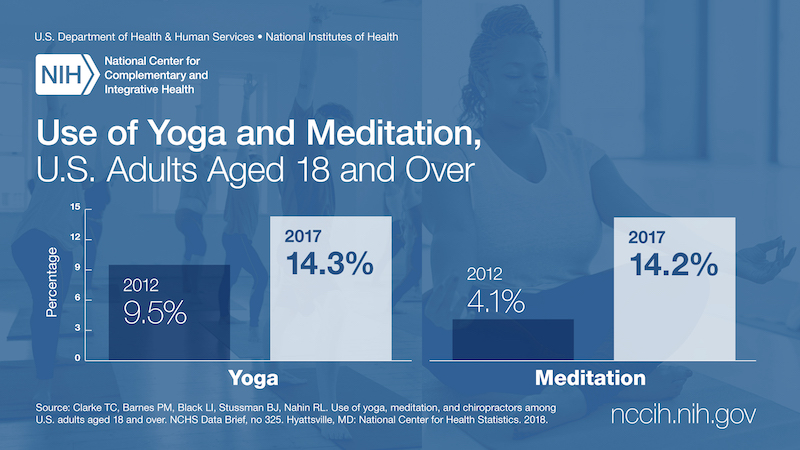 Graph titled Use of Yoga and Meditation, U.S. Adults Aged 18 and Over