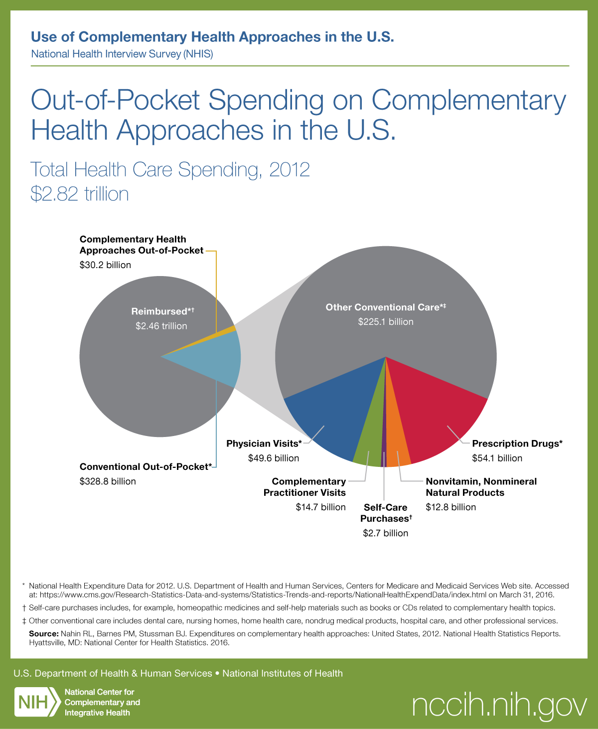 Out-of-Pocket Spending on Complementary Health Approaches in the U.S.
