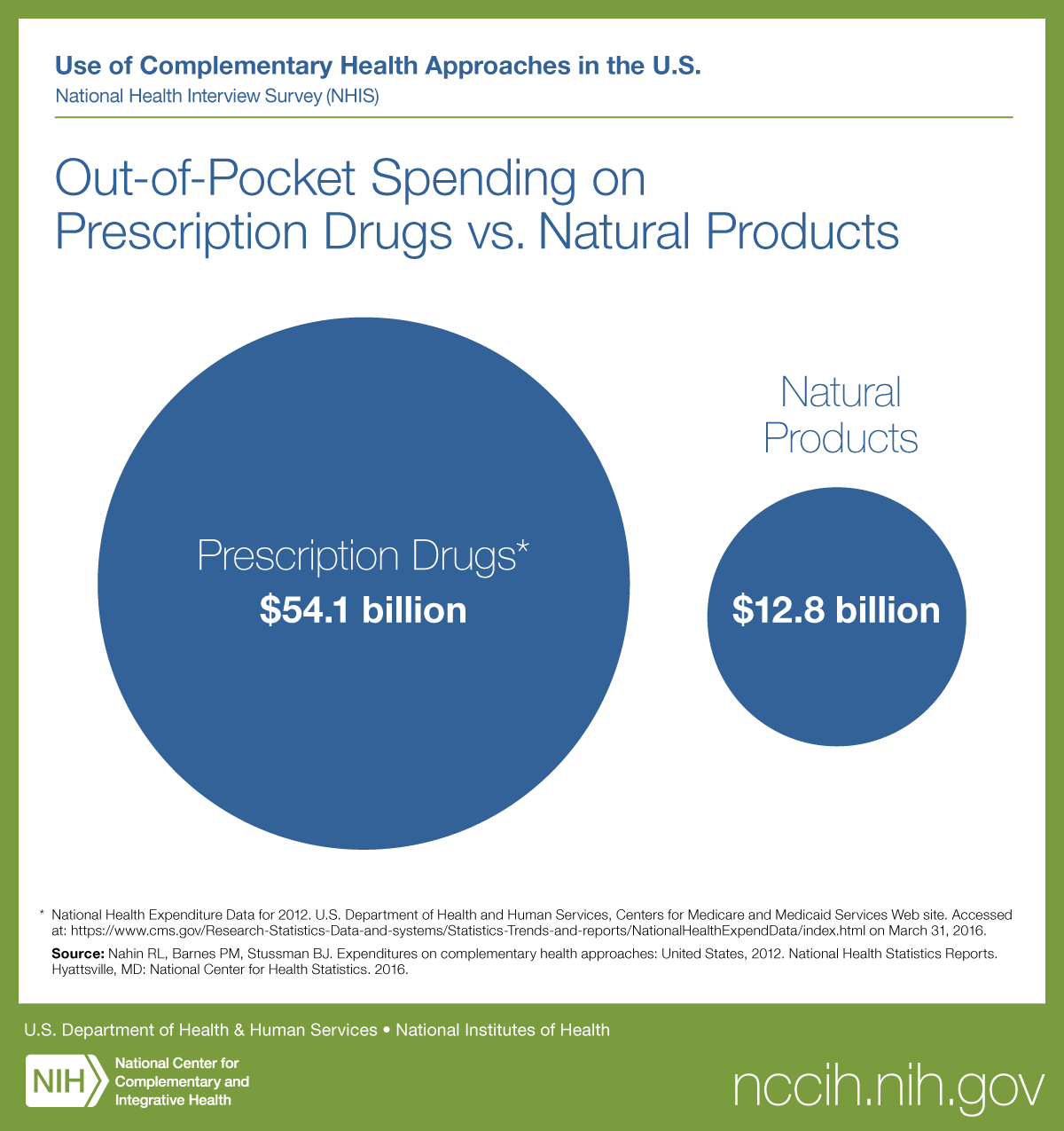 Out-of-Pocket Spending on Prescription Drugs vs. Natural Products