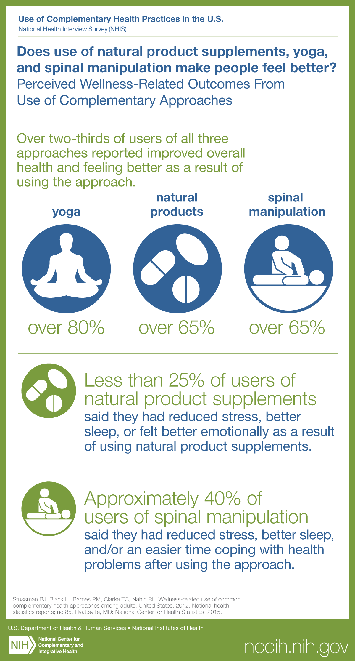 Does use of natural product supplements, yoga, and spinal manipulation make people feel better?: Perceived Wellness-Related Outcomes From Use of Complementary Approaches