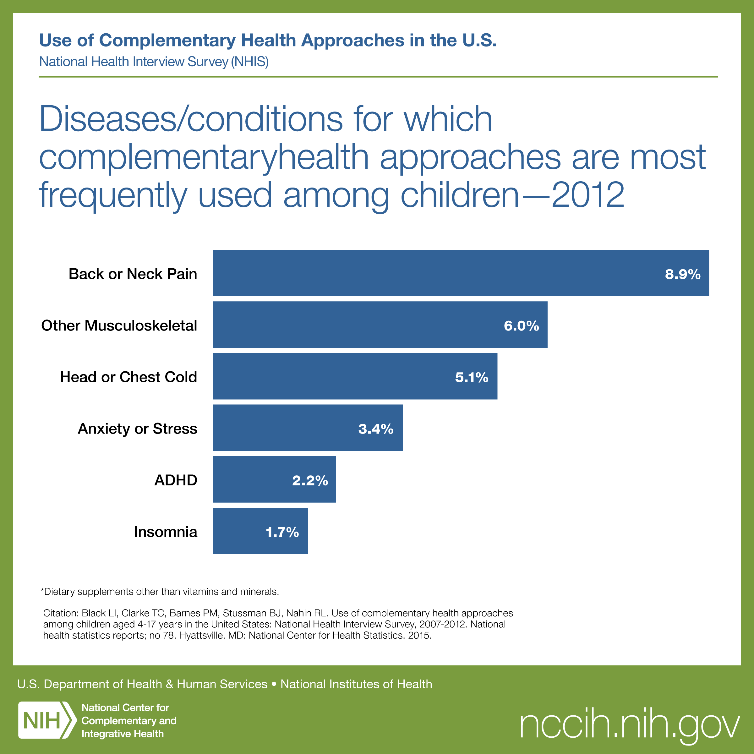 Diseases/Conditions for Which Complementary Health Approaches Are Most Frequently Used Among Children-2012: Back or neck pain, other musculoskeletal, head or chest cold, anxiety or stress, ADHD, insomnia