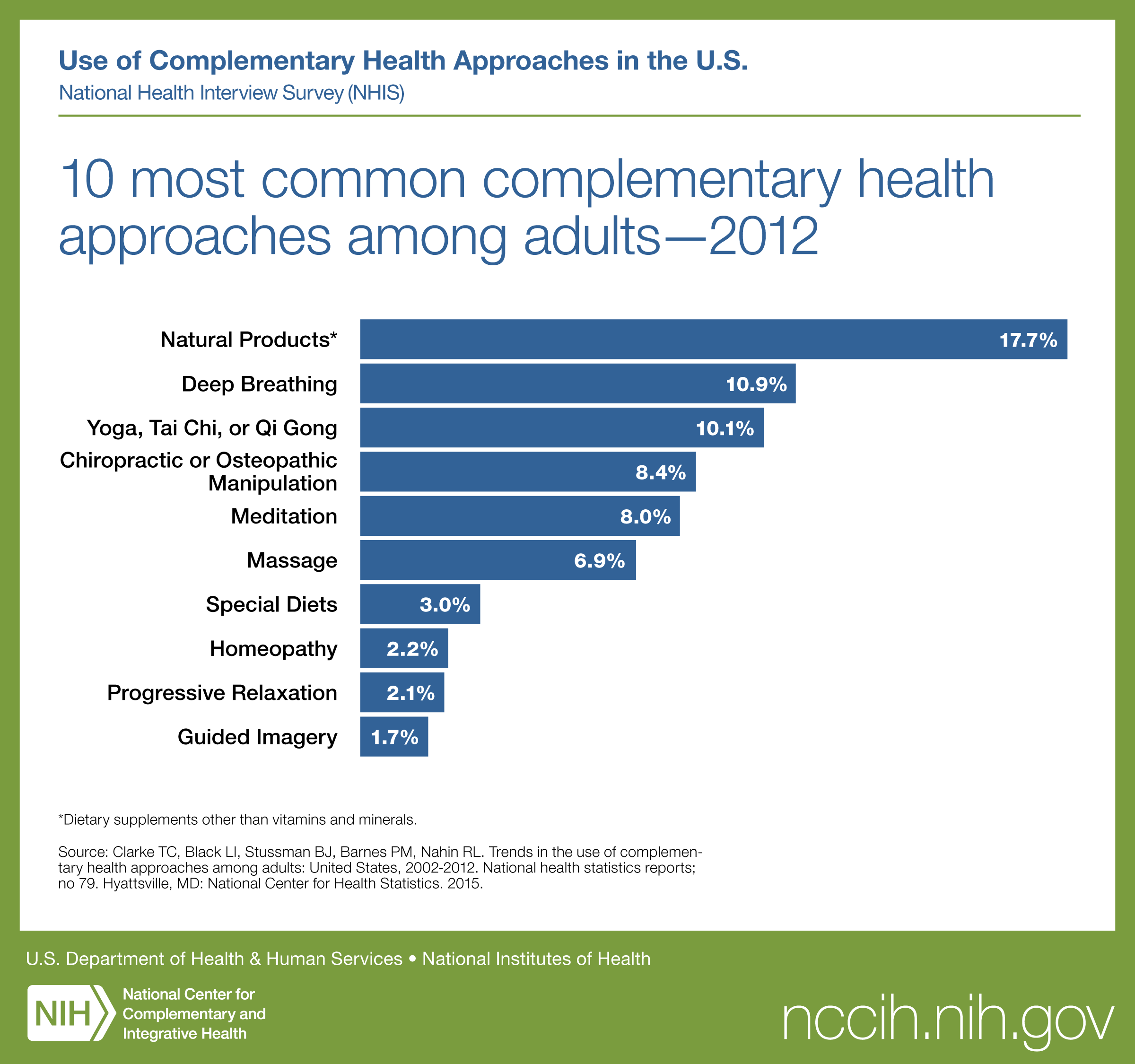 10 most common complementary health approaches among adults—2012; Natural products, Deep Breathing, Yoga, tai chi, or qi gong, Chiropractic or osteopathic manipulation, Meditation, Massage, Special diets, Homeopathy, Progressive relaxation, Guided imagery
