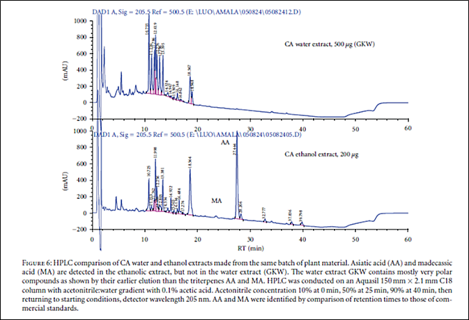 This figure shows HPLC analyses -- comparison of water and ethanol extracts made from the same batch of plant material.