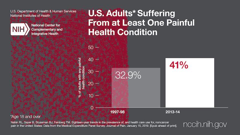 Pain Prevelence Social Graphs_rectangle_03-01
