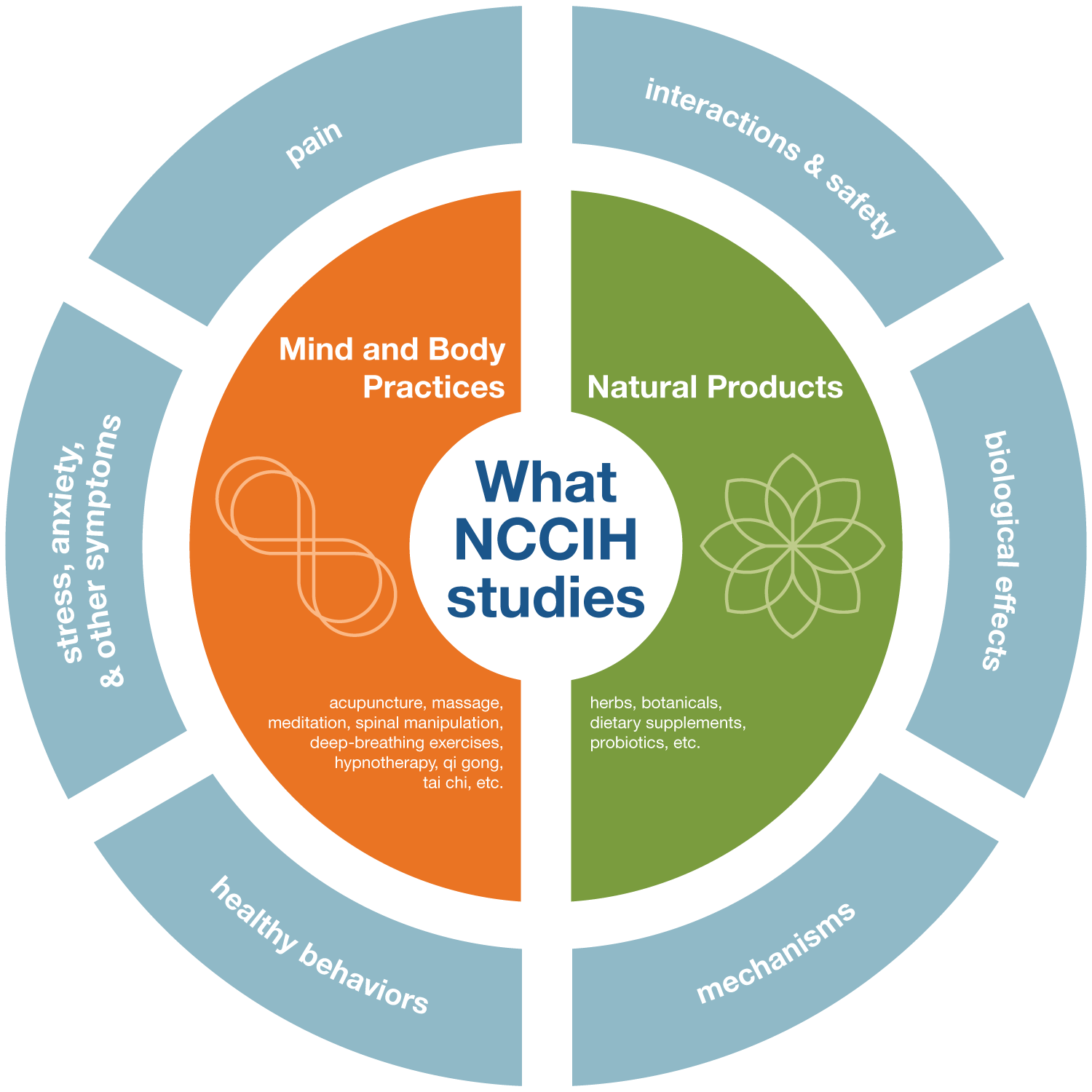 What_NCCIH_Studies_Wheel