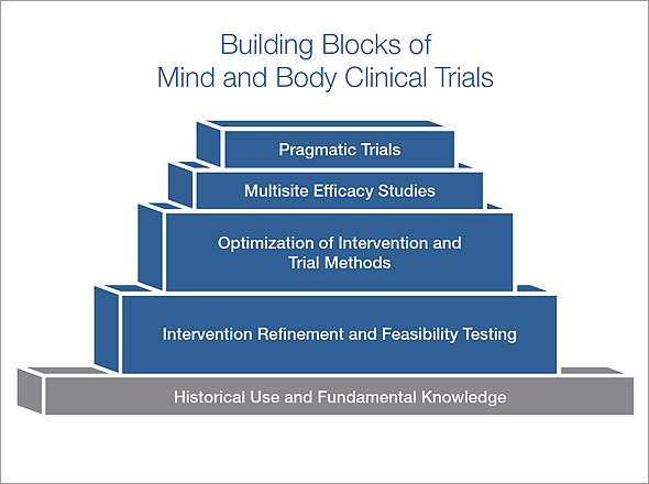 Building Blocks of Mind and Body Clinical Trials