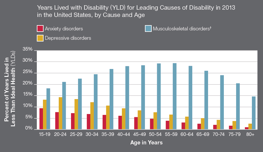 disability-NHIS2012