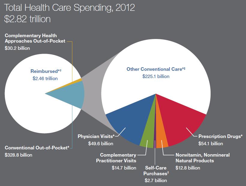 spending-NHIS2012