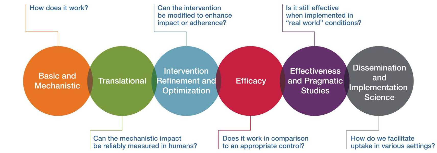 NCCIH Framework for Clinical Research