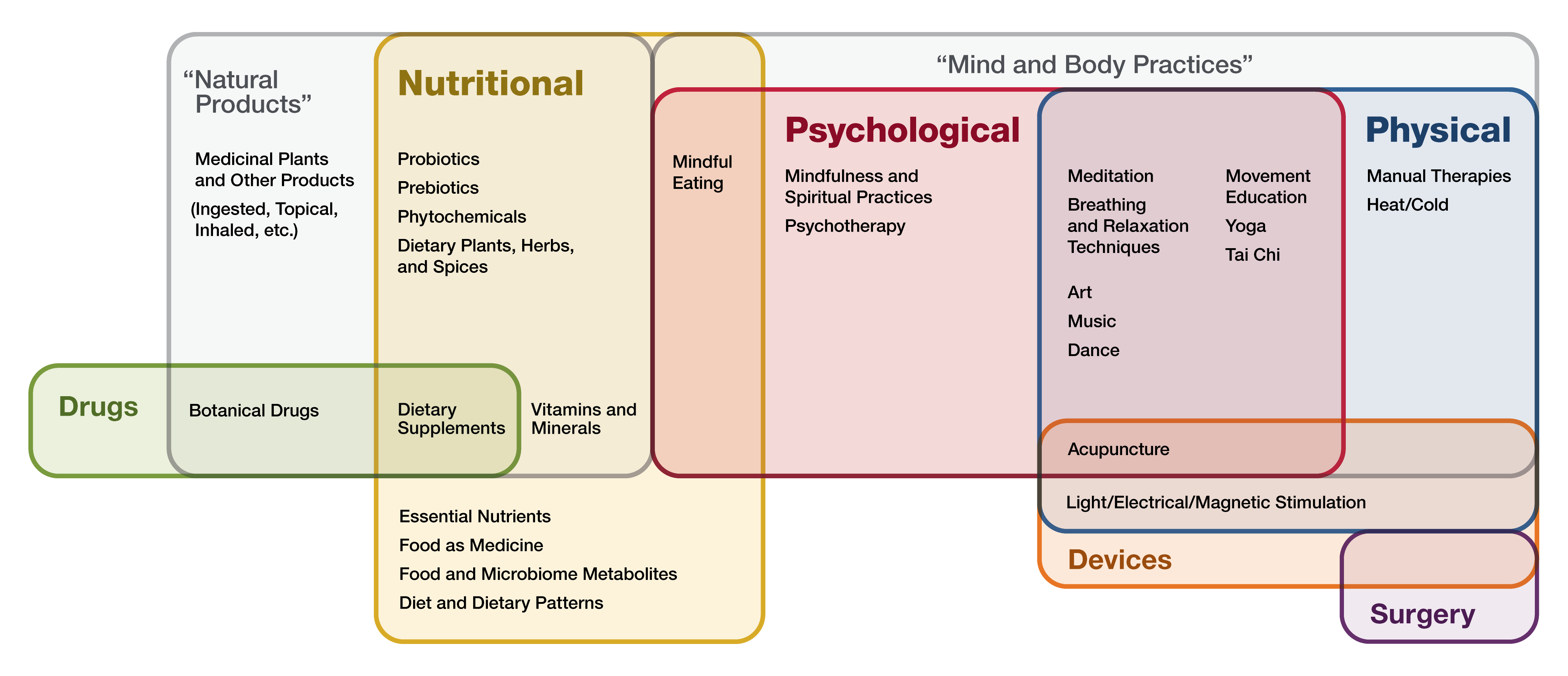This graphic shows the primary therapeutic input of approaches that may be studied within the NCCIH portfolio. The specific modalities are meant to be illustrative of the types of approaches that fall within these categories.