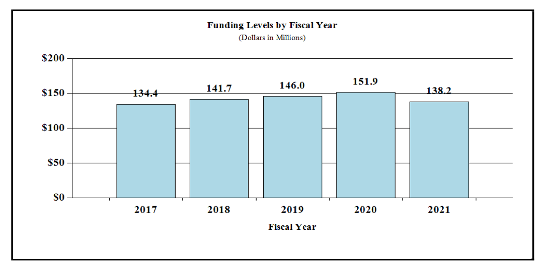 2021 Fund Level By FY
