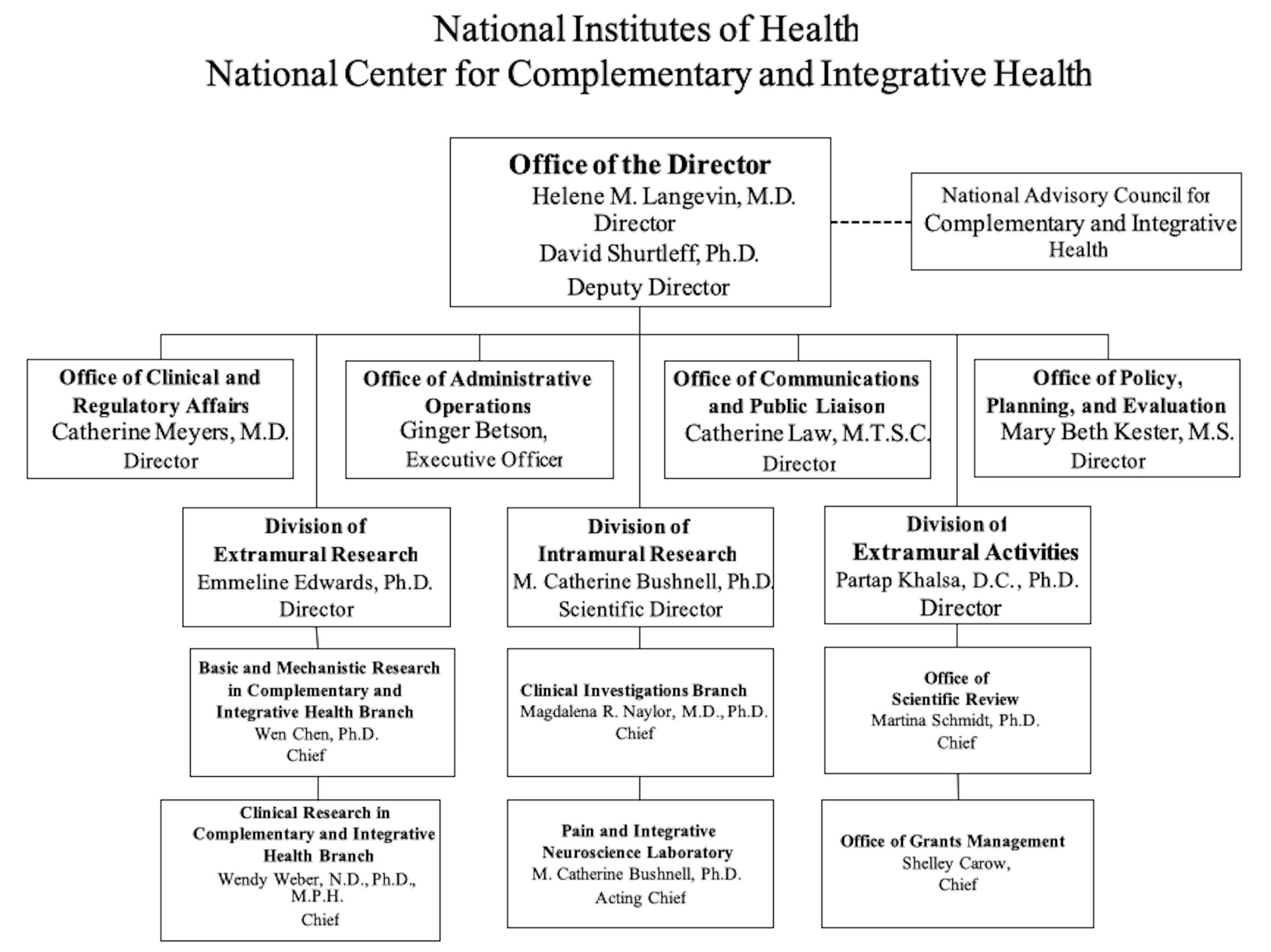 2021 Organizational Chart