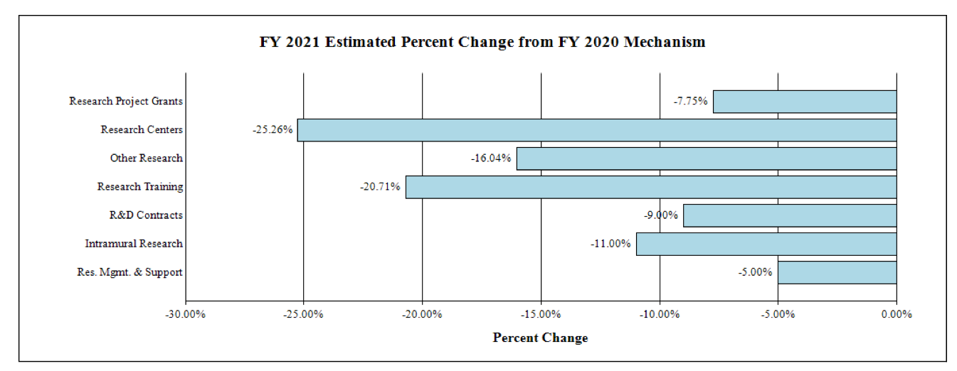 2021 Estimated Percent Change