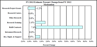 A bar graph reflecting the change in mechanism as a percent between fiscal years 2012 and 2013.