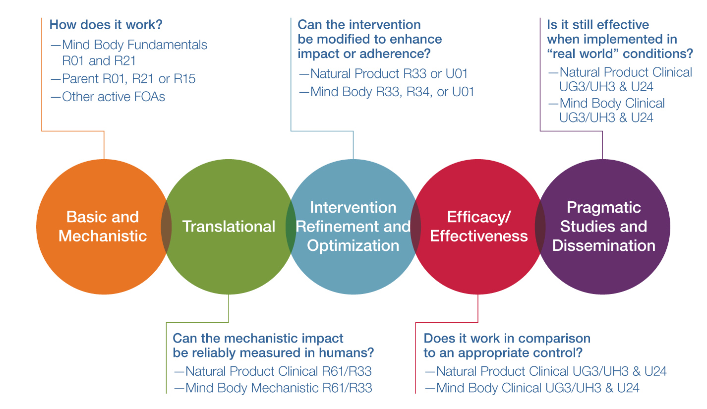 NCCIH clinical trial framework process