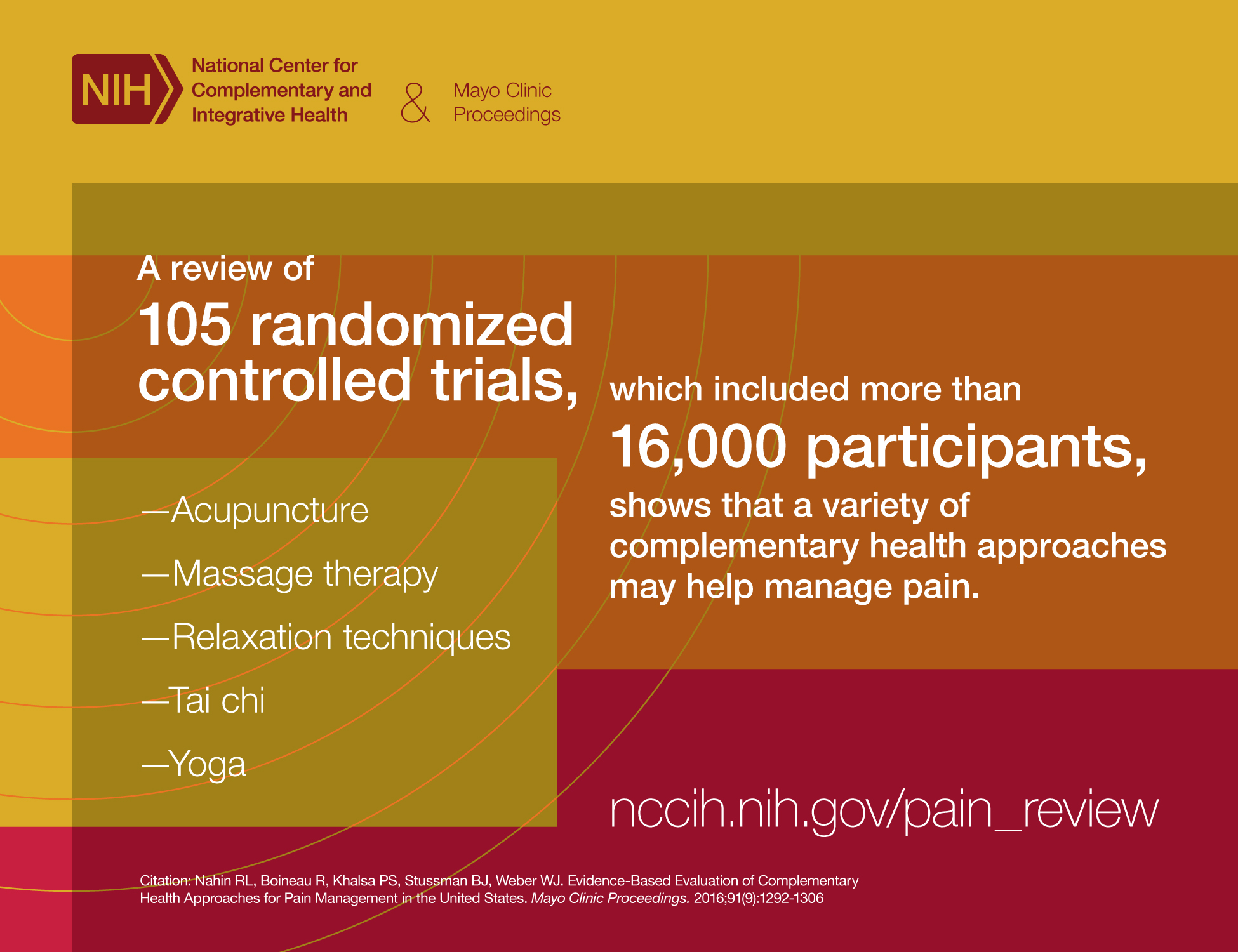 A review of 105 randomized controlled trials, which included more than 16,000 participants, shows that a variety of complementary health approaches may help manage pain. • Acupuncture• Massage therapy• Relaxation techniques• Tai chi• YogaCitation: Nahin RL, Boineau R, Khalsa PS, StussmanBJ, Weber WJ. Evidence-based evaluation of complementary health approaches for pain management in the United States. Mayo Clin Proc. September 2016;91(9):1292-1306.