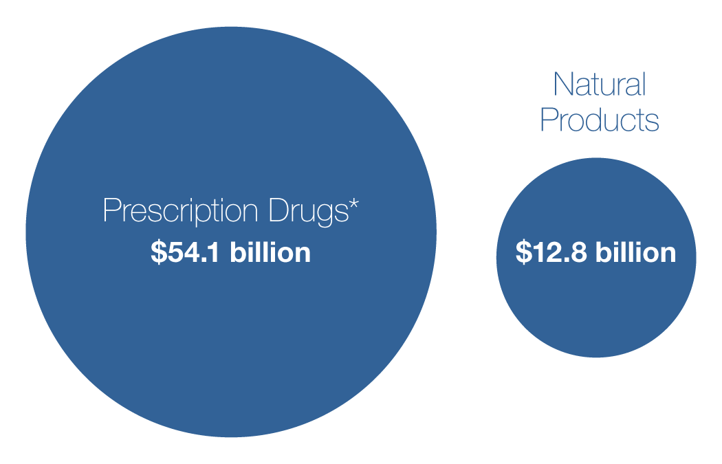 Prescription Drugs* $54.1 billion; Natural Products $12.8 billion;