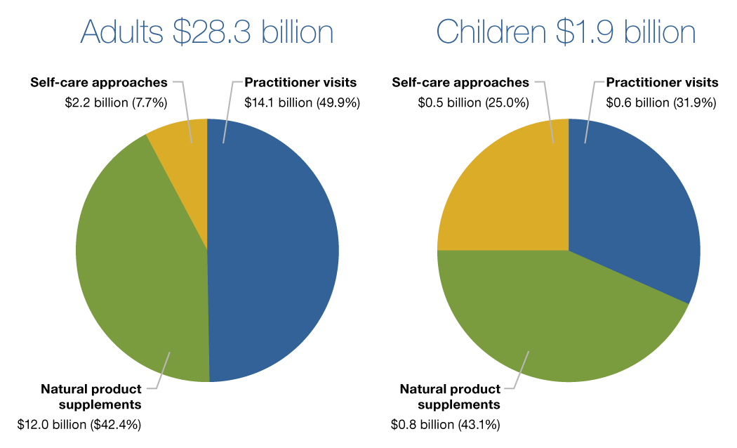 A pie graph titled 'Adults $28.3 billion' has three pieces: 1. Self-care approaches—$2.2 billion (7.7%) 2. Practitioner visits—$14.1 billion (49.9%) 3. Natural product supplements—$12.0 billion ($42.4%) A pie graph titled 'Children $1.9 billion' has three pieces: 1. Natural product supplements—$0.8 billion (43.1%) 2. Self-care approaches—$0.5 billion (25.0%) 3. Practitioner visits—$0.6 billion (31.9%)