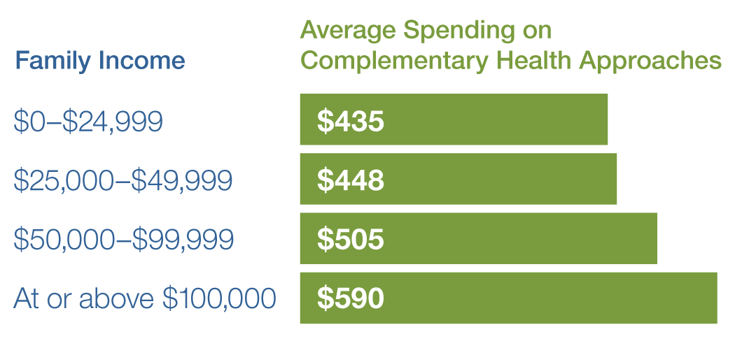 What is the Average Spending on Complementary Health Approaches? A Family Income $0–$24,999 is $435; A Family Income $25,000–$49,999 is $448; A Family Income $50,000–$99,999 is $505; A Family Income At or above $100,000 is $590.