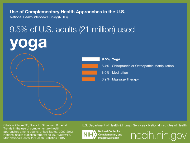 9 5 Of U S Adults 21 Million Used Yoga Nccih