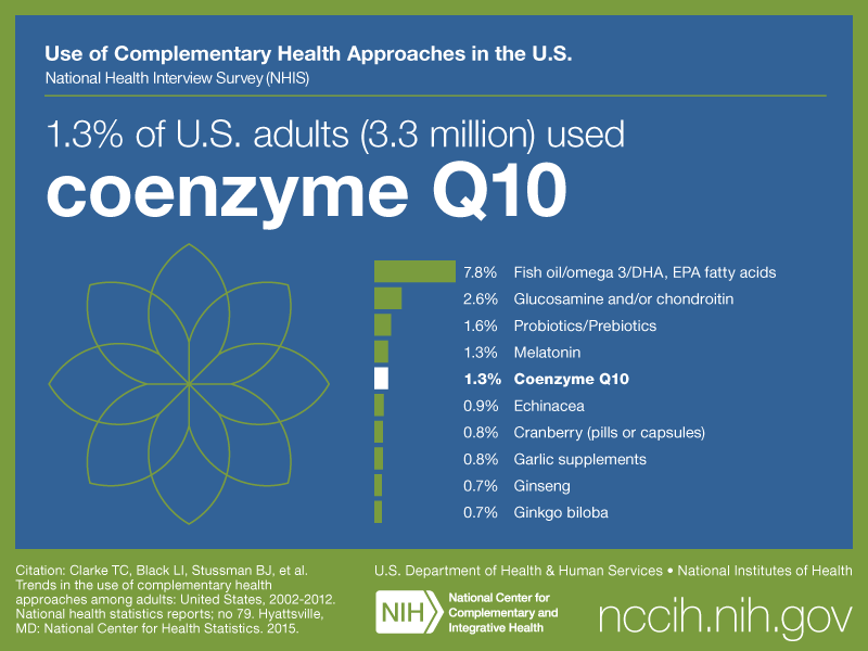 1 3 Of U S Adults 3 3 Million Used Coenzyme Q10 Nccih