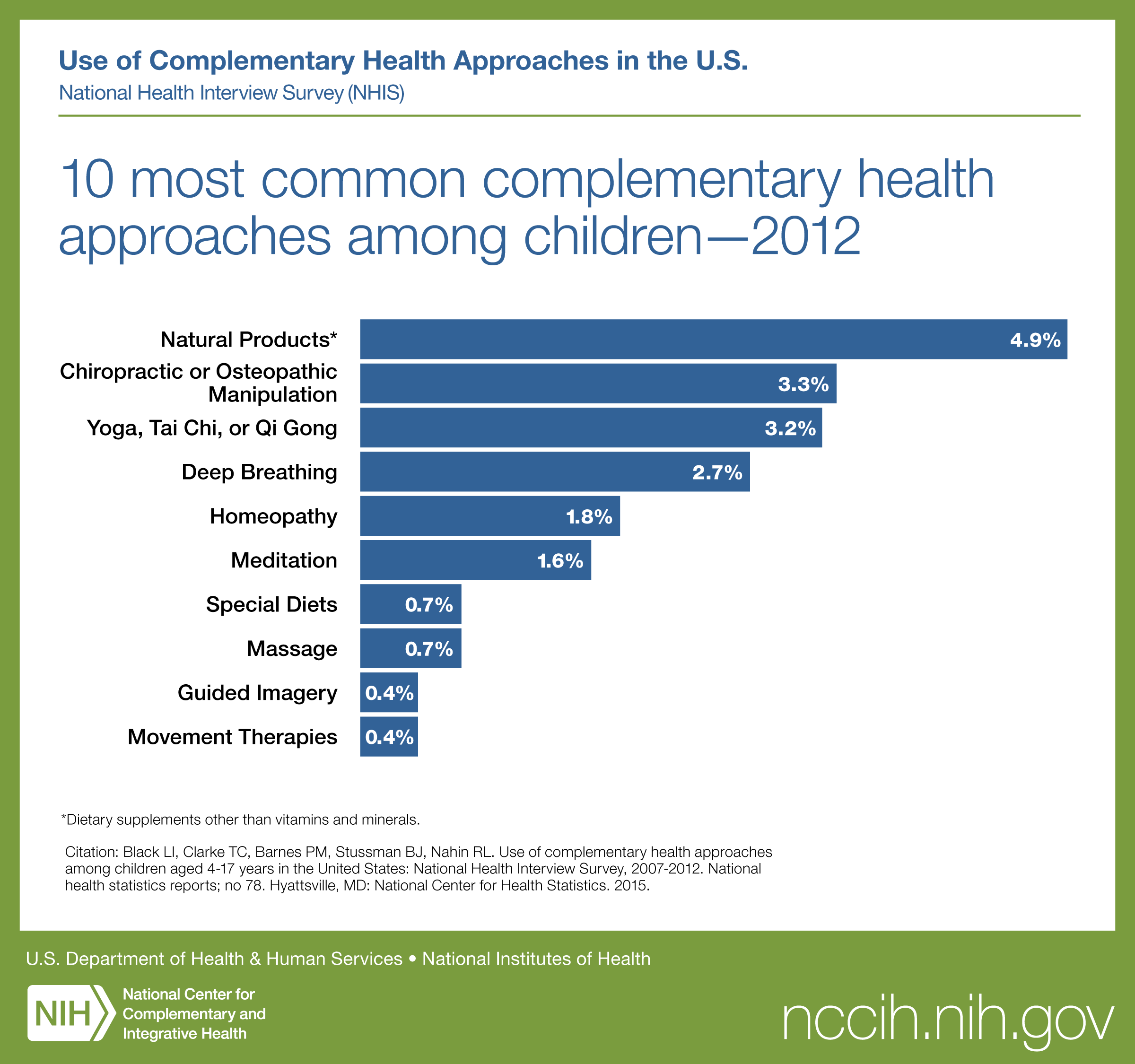 10 Most Common Complementary Health Approaches Among Children-2012:  see description below