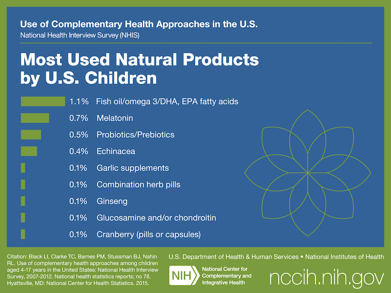 Most used Natural Products by U.S. Children