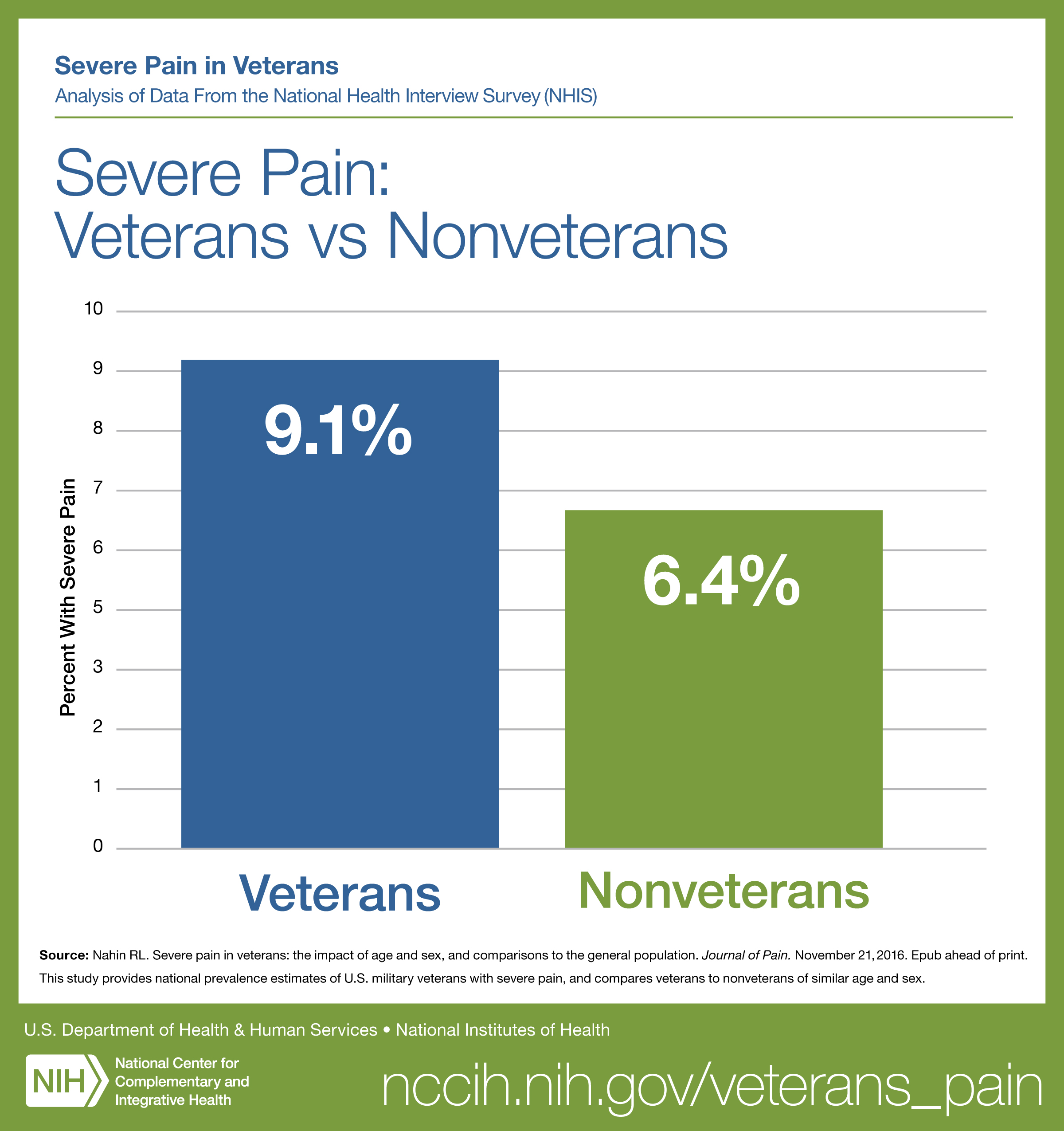 Graph titled Severe Pain: Veterans vs Nonveterans.  See Text Version link below