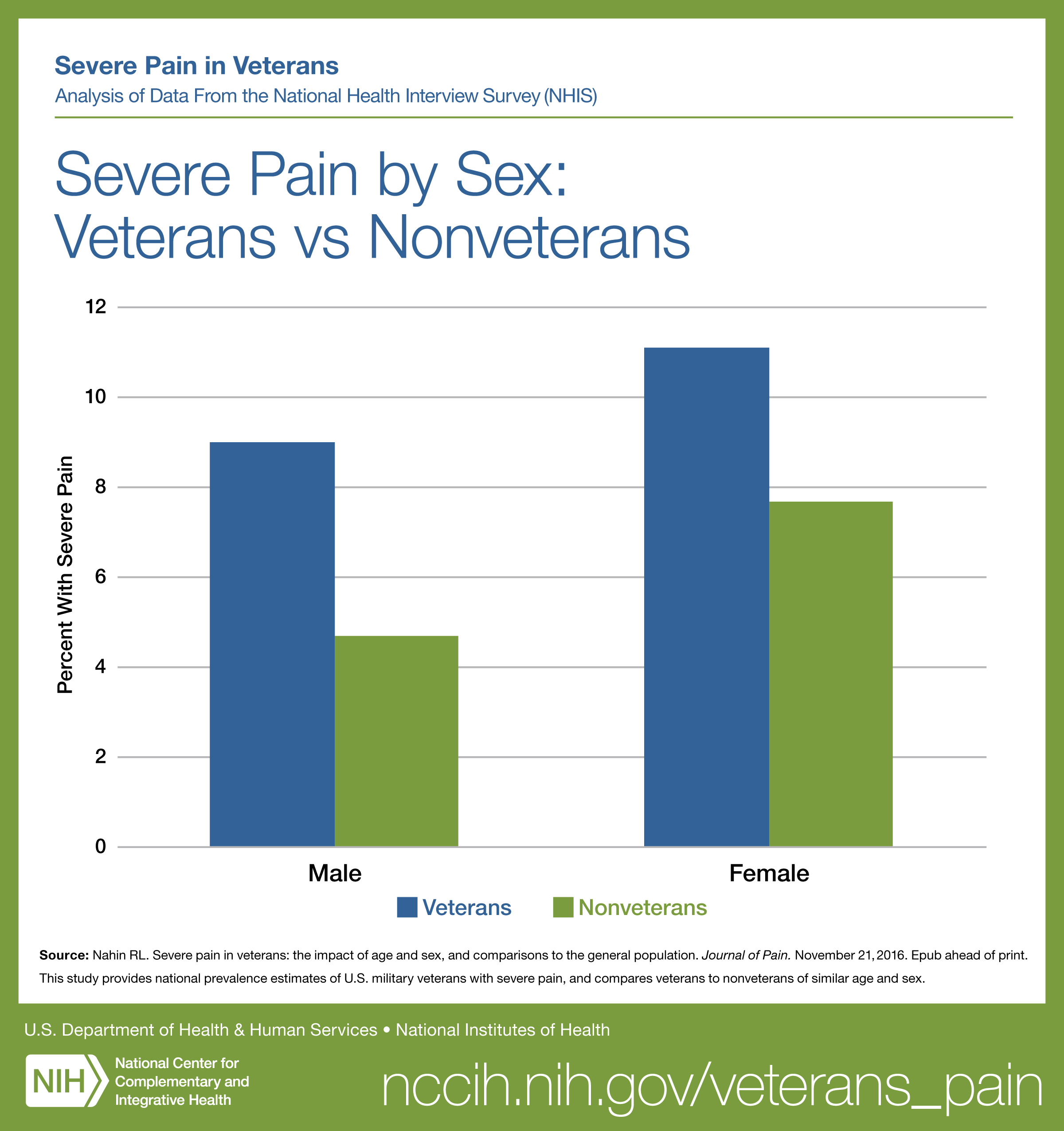Graph titled Severe Pain by Sex: Veterans vs Nonveterans.  See Text Version link below