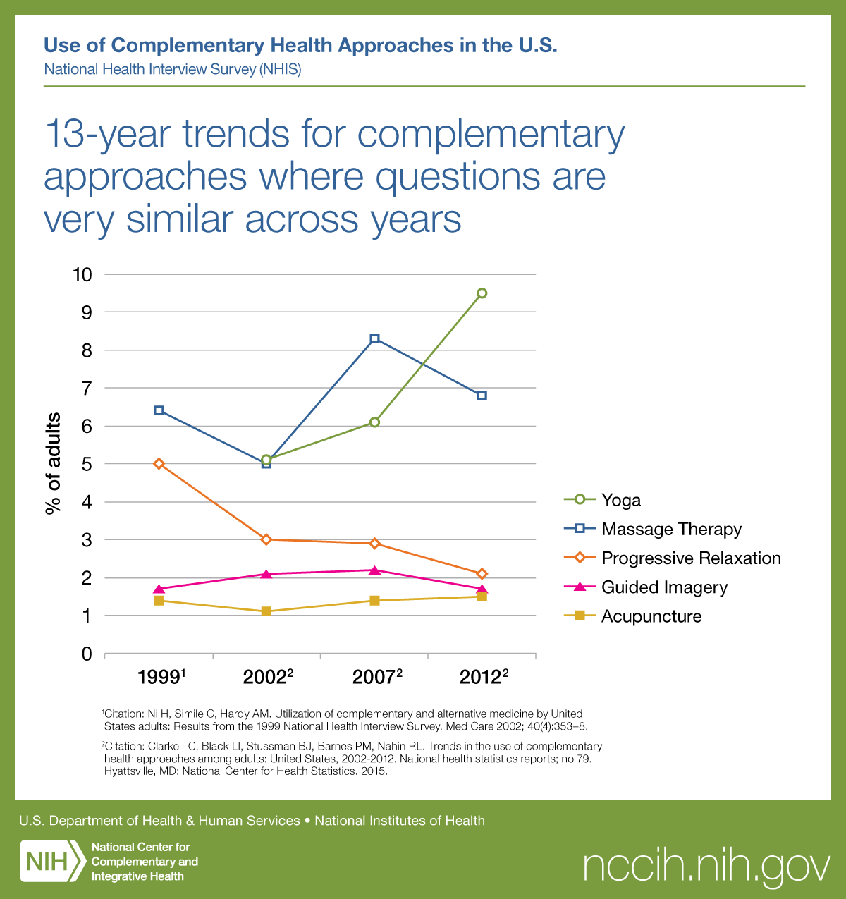 Click on following link for text version of trends in mind and body practices
