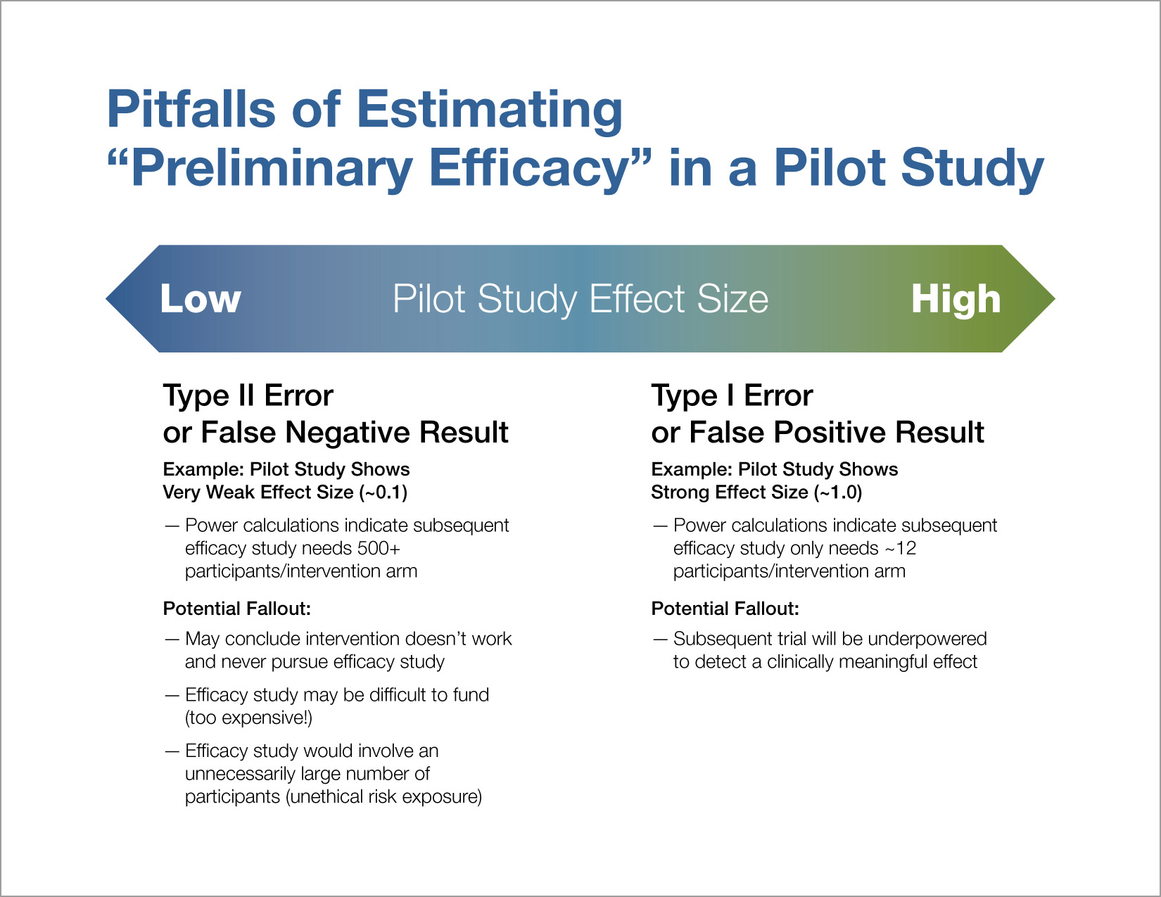Pitfalls of Estimating Preliminary Efficacy in a Pilot Study