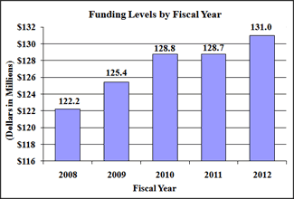Bar chart of Funding Levels by Fiscal Year. See table immediately below for data.