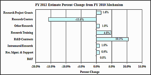 A bar graph reflecting the change in mechanism as a percent between fiscal years 2010 and 2012.
