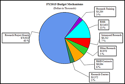 A pie chart of distribution of funds by mechanism for fiscal year 2015. See table immediately below for data.