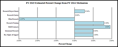 A bar graph reflecting the change in mechanism as a percent between fiscal years 2012 and 2014.