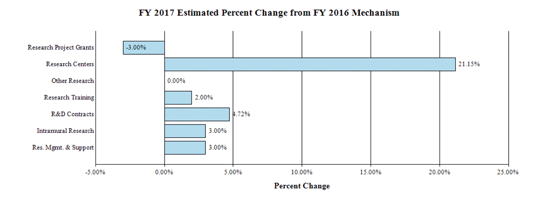 A bar graph reflecting the change in mechanism as a percent between fiscal years 2016 and 2017.