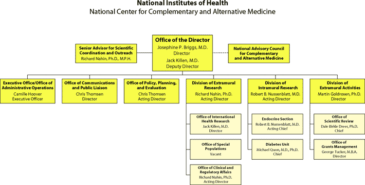 Organization chart showing the organizational relationship and structure of the offices and divisions of the National Center for Complementary and Alternative Medicine. Office of the Director, Director: Josephine P. Briggs, M.D.; Deputy Director, Jack Killen, M.D. Atttached to the Office of the Director is the Senior Advisor for Scientific Coordination and Outreach, Richard Nahin, Ph.D., M.P.H. Also attached to the Office of the Director is the National Advisory Council for Complementary and Alternative Medicine. Under the Office of the Director are the Executive Office/Office of Administrative Operations, Executive Officer: Camille Hoover; Office of Communications and Public Liaison, Director: Chris Thomsen; Office of Policy, Planning, and Evaluation, Acting Director: Chris Thomsen; Division of Extramural Research, Acting Director: Richard Nahin, Ph.D.; Division of Intramural Research, Acting Director: Robert B. Nussenblatt, M.D.; and the Division of Extramural Activities, Director: Martin Goldrosen, Ph.D. Under the Division of Extramural Research are the Office of International Health Research, Director: Jack Killen, M.D.; Officer of Special Populations: Vacant; and the Office of Clinical and Regulatory Affairs, Acting Director: Richard Nahin, Ph.D. Under the Division of Intramural Research are the Endocrine Section, Acting Chief: Robert B. Nussenblatt, M.D.; and the Diabetes Unit, Chief: Michael Quon, M.D., Ph.D. Under the Division of Extramural Activities are the Office of Scientific Review, Chief: Dale Birkle Dreer, Ph.D.; and the Office of Grants Management, Director: George Tucker, M.B.A.