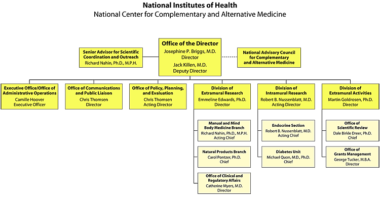This image is an organization chart that visually displays the organizational relationship and structure of the offices and divisions of the National Center for Complementary and Alternative Medicine. In the Office of the Director Josephine P. Briggs, M.D. is Director and Jack Killen, M.D. is Deputy Director. The Senior Advisor for Scientific Coordination and Outreach is Richard Nahin, Ph.D., M.P.H. ans is parallel to the Office of the director. The National Advisory Council for Complementary and Alternative Medicine is another group parallel to the Office of the director. In the Executive Office/Office of  Administrative Operations Camille Hoover is Executive Officer. In the Office of Communications and Public Liaison Chris Thomsen is Director. In the Office of Policy, Planning, and Evaluation Chris Thomsen is Acting Director. In the Division of Extramural Research Emmeline Edwards, Ph.D. is Director. In the Manual and Mind Body Medicine Branch, under the Division of Extramural Research, Richard Nahin, Ph.D., is Acting Chief. In the Natural Products Branch, under the Division of Extramural Research, Carol Pontzer, is Chief. In the Office of Clinical and Regulatory Affairs, under the Division of Extramural Research, Catherine Meyers, M.D., is Director. In the Division of Intramural Research, under the Division of Extramural Research, Robert B. Nussenblatt, M.D. is Acting Director. In the Endocrine Section, under the Division of Intramural Research, Robert B. Nussenblatt, M.D. is Acting Chief. In the Diabetes Unit, under the Division of Intramural Research, Michael Quon, M.D., Ph.D. is Chief. In the Division of Extramural Activities Martin Goldrosen, Ph.D. is Director. In the Office of Scientific Review, under the Division of Extramural Activities, Dale Birkle Dreer, Ph.D. is Chief. In the Office of Grants Management, under the Division of Extramural Activities, George Tucker, M.B.A. is Director.