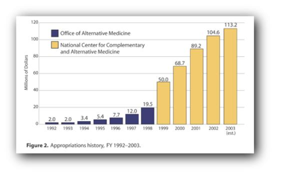 Column chart of appropriation history for FY 1999-2003. Follow next link for text description.