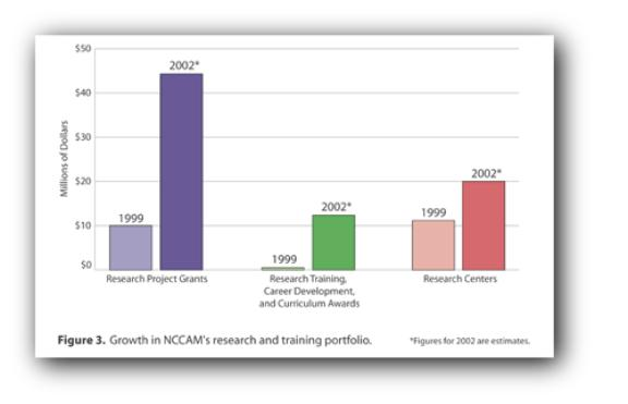 Column chart of NCCAM's growth in research and training over 1999-2002. Follow next link for text description.