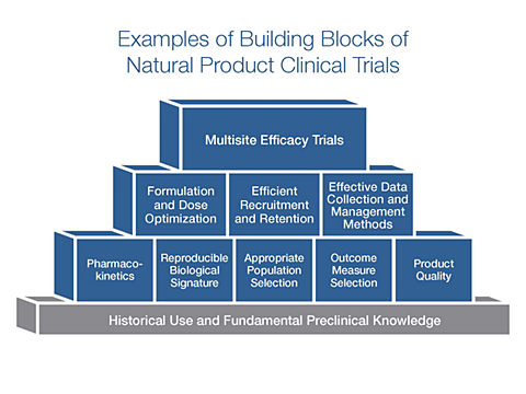 Examples of Building Blocks of Natural Product Clinical Trials - see caption for full text of blocks