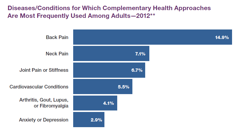 Horizontal bar graph from 2012 National Health Interview Survey depicting diseases or conditions for which complementary health approaches are most frequently used among adults.<br /> Back pain: 14.9 percent<br /> Neck pain: 7.1 percent<br /> Joint pain or stiffness: 6.7 percent<br /> Cardiovascular conditions: 5.5 percent<br /> Arthritis, gout, lupus, or fibromyalgia: 4.1 percent<br /> Anxiety or depression: 2.9 percent<br />