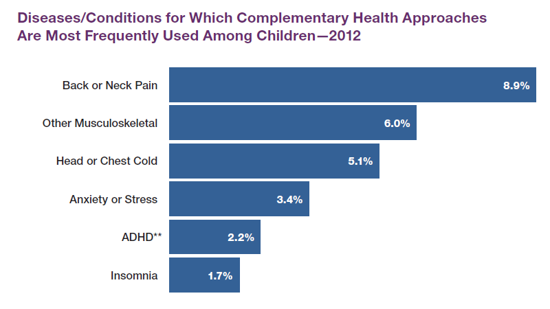 Diseases/Conditions for Which Complementary Health Approaches Are Most Frequently Used Among Children - 2012 Back or Neck Pain, 8.9% Other Musculoskeletal, 6.0% Head or Chest Cold, 5.1% Anxiety or Stress, 3.4% ADHD, 2.2% Insomnia, 1.7%